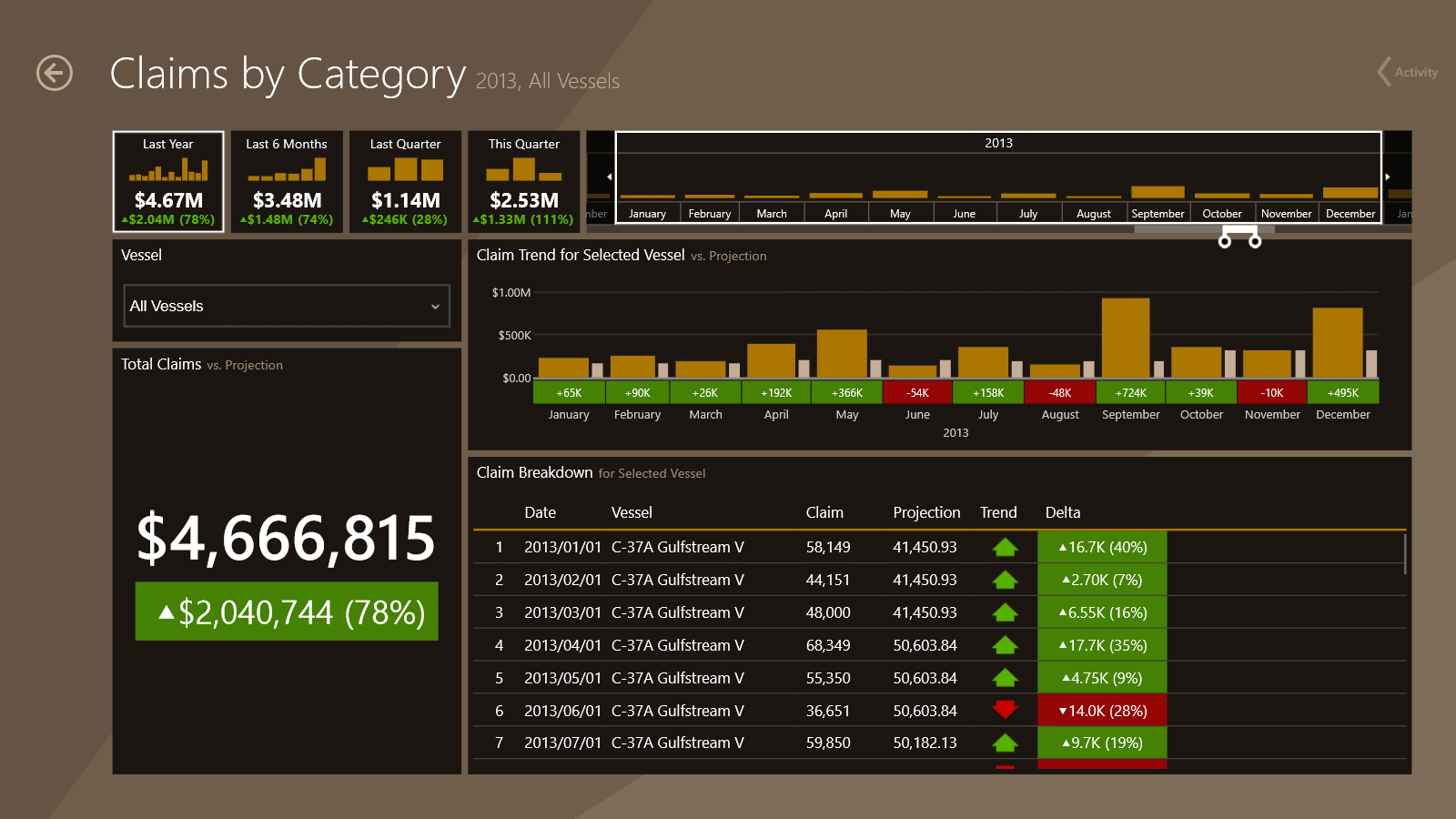 Dashboard: Claims by Category