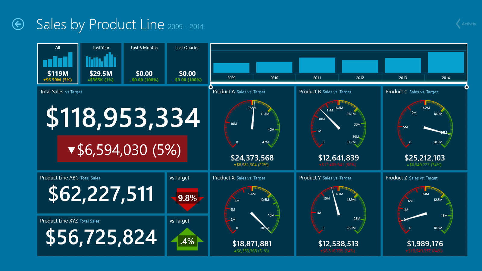 Dashboard: Sales by Product Line