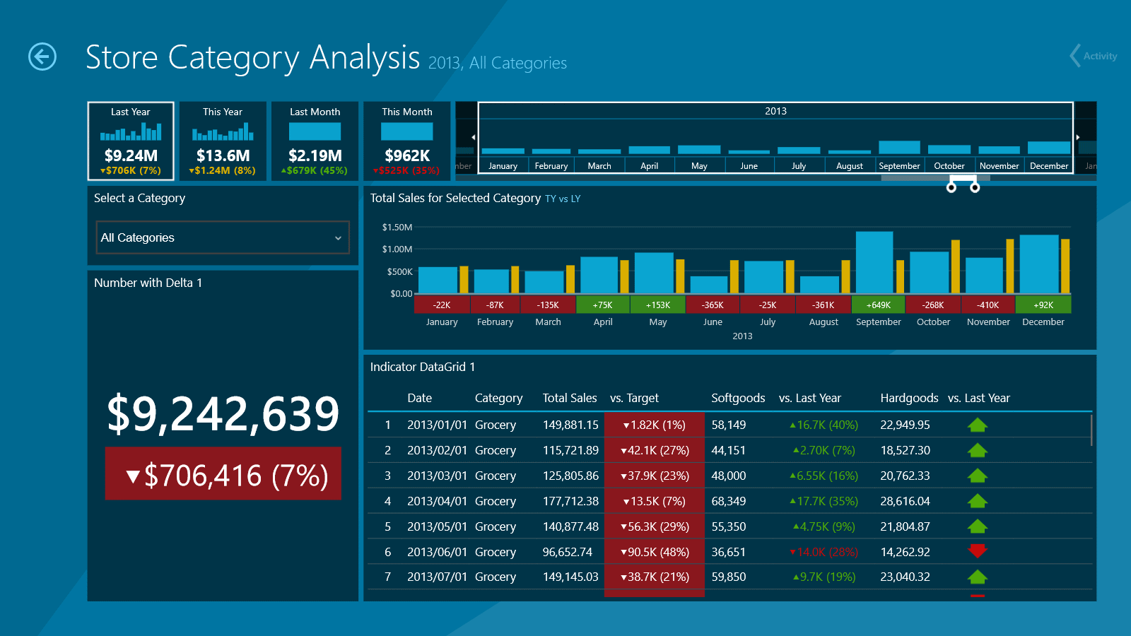Dashboard: Store Category Analysis