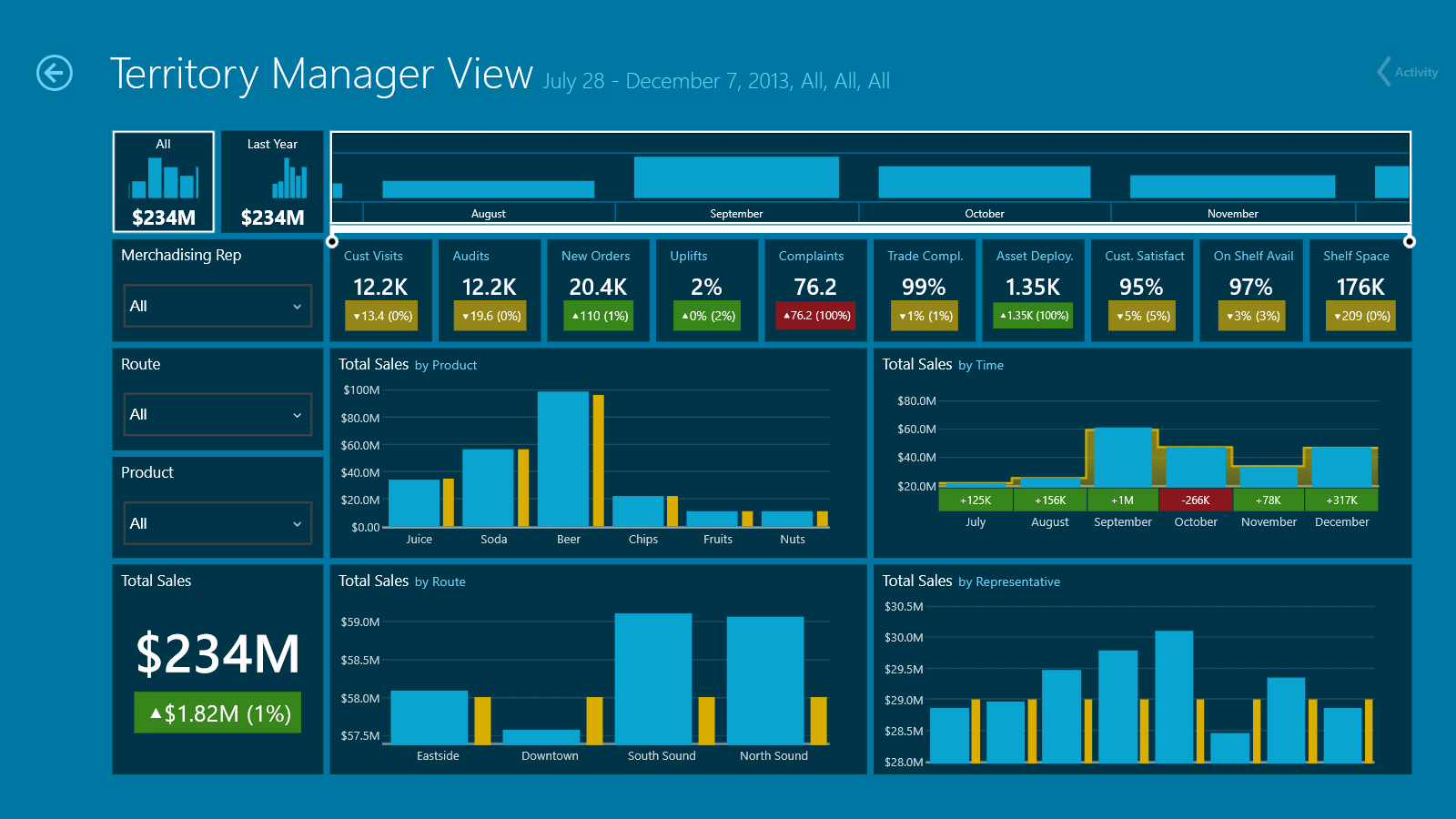Dashboard: Territory Manager View