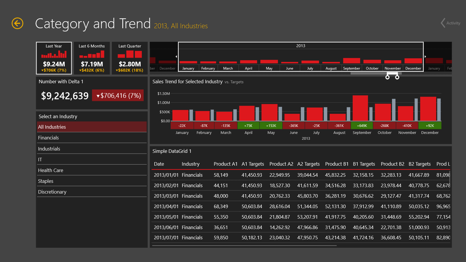 Dashboard: Category and Trend