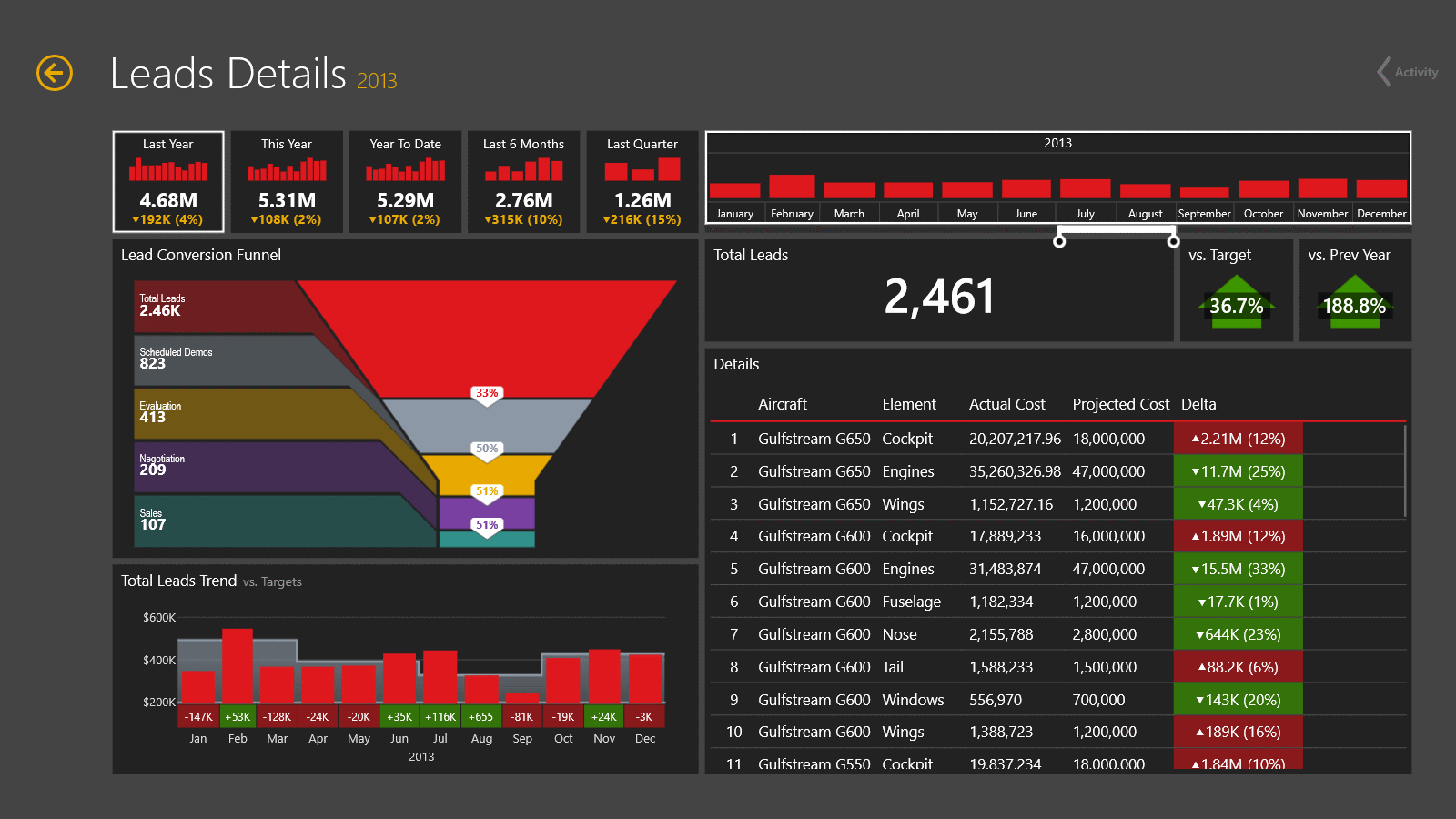 Dashboard: Leads Details