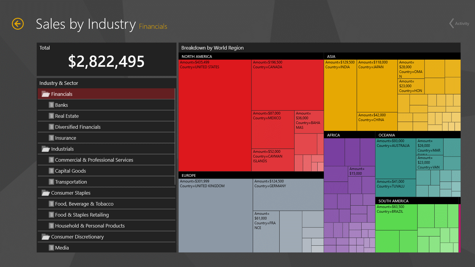 Dashboard: Sales by Industry