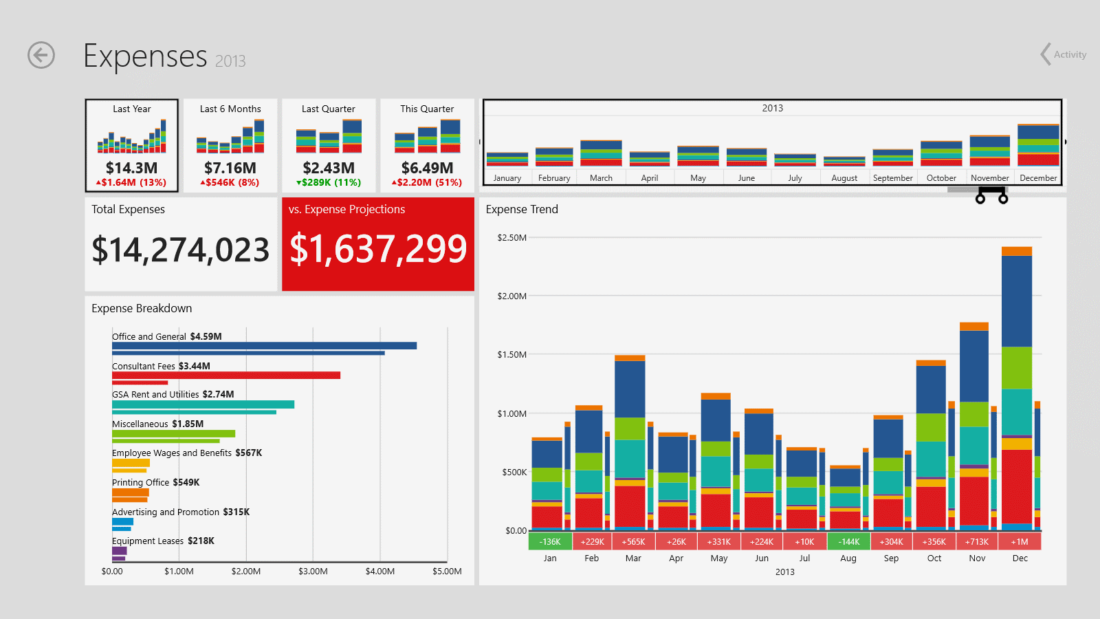 Dashboard: Expenses
